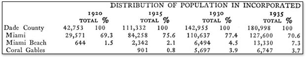 Thumbnail of Historical Miami Census Figures